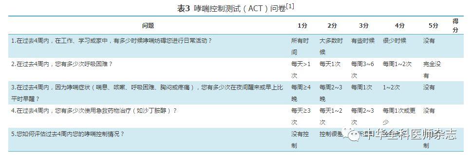 支气管哮喘基层诊疗指南(实践版·2018)
