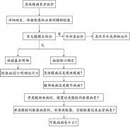 中国成人急性腹痛解痉镇痛药物规范化使用专家共识