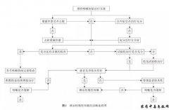 中国难治性慢性咳嗽的诊断与治疗专家共识2021